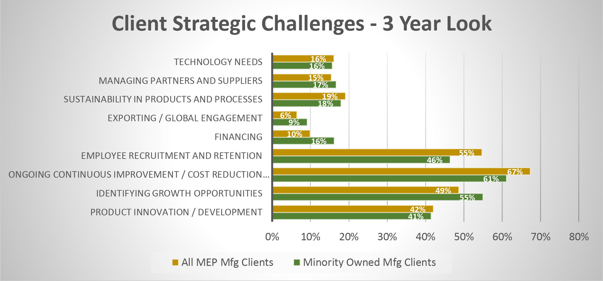 client strategic challenges chart