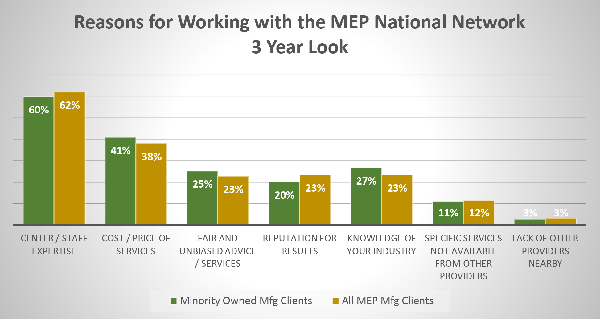 reasons for working with the MEP National Network chart