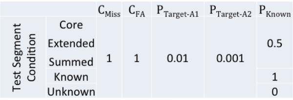 speaker_detection_cost_model_parameters.png