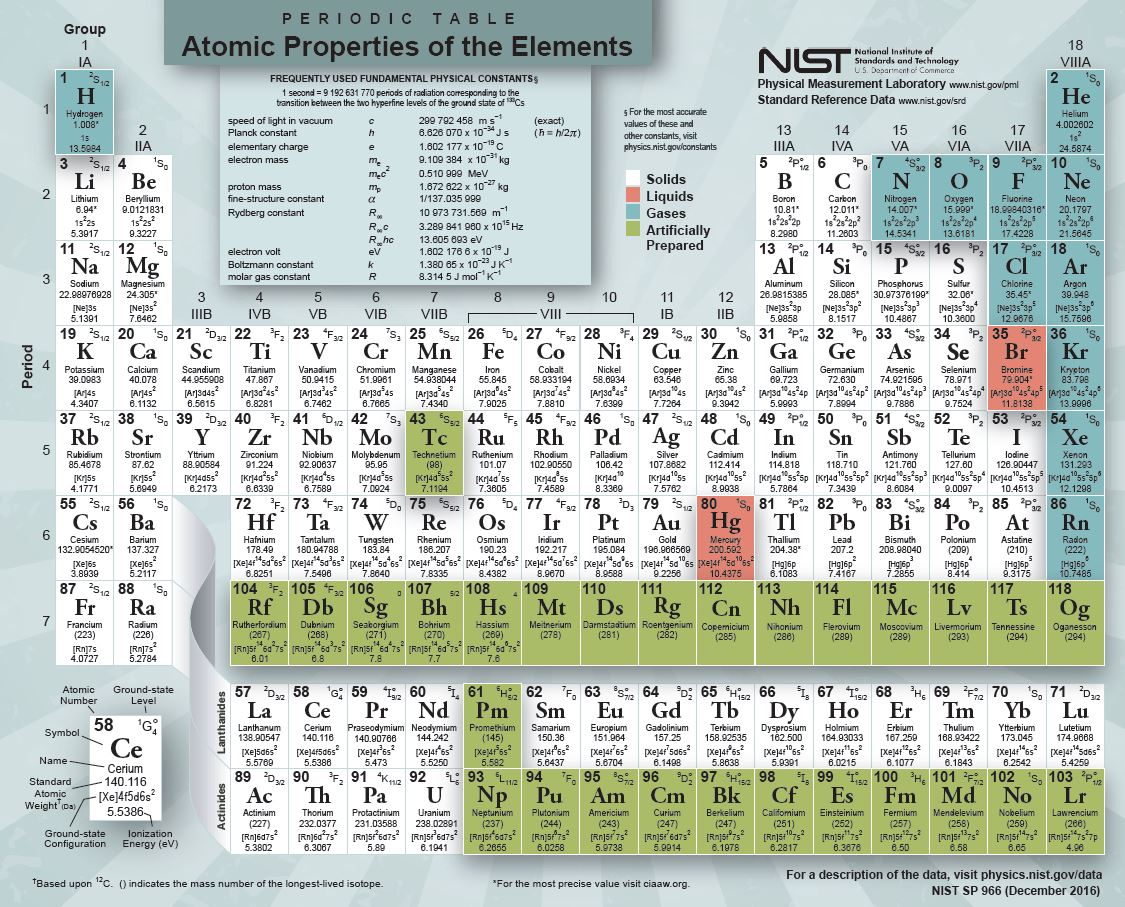 Element chart pdf driverlayer search engine for Periodic table no 52