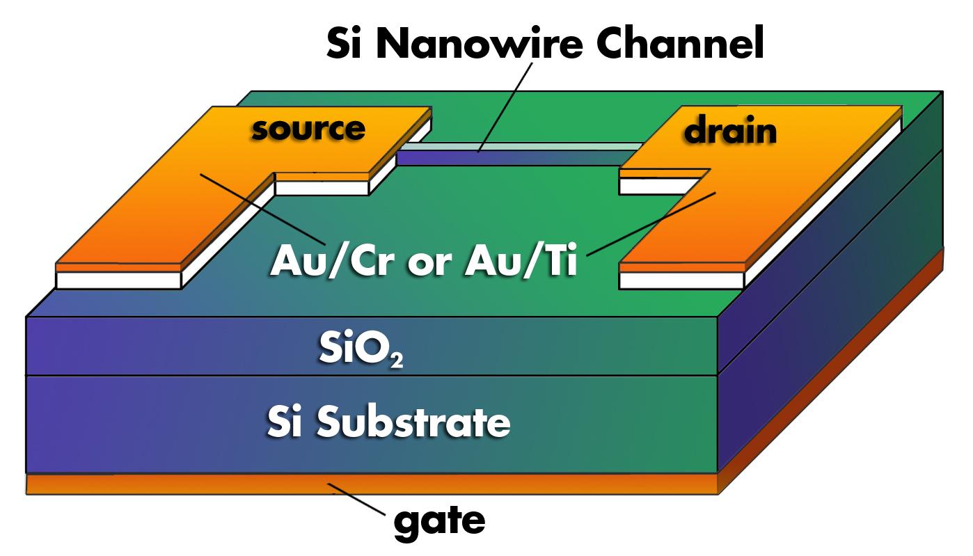 new design developed for silicon nanowire transistors nist rh nist gov