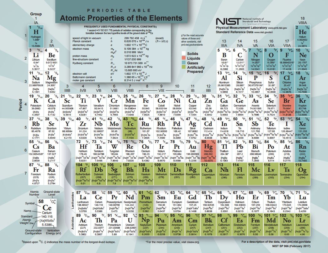 Periodic table of the elements nist periodic table 2017 urtaz Choice Image