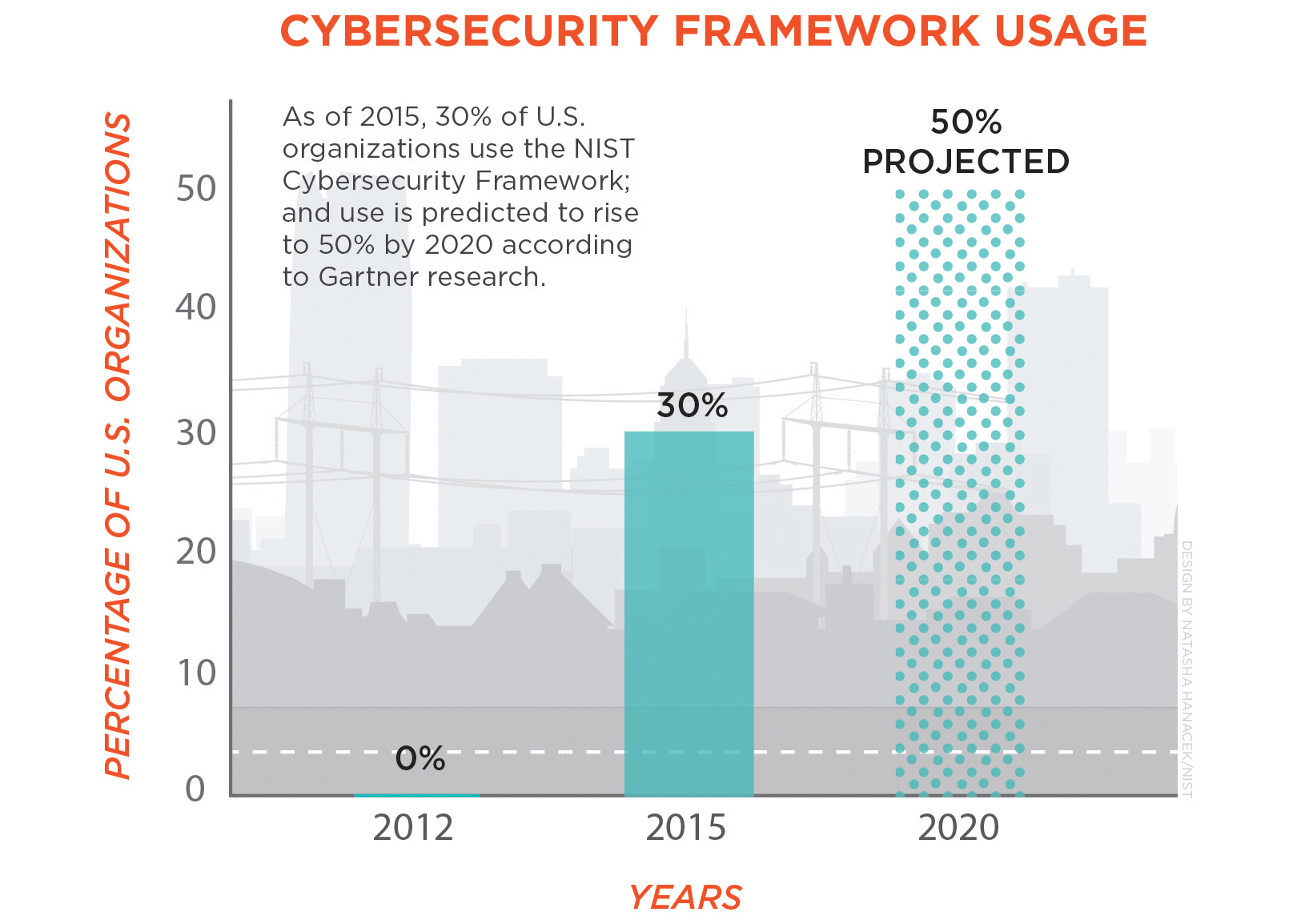 Graph showing 30% current use of the Cybersecurity Framework and projected 50% use