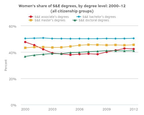 Women in SE graph