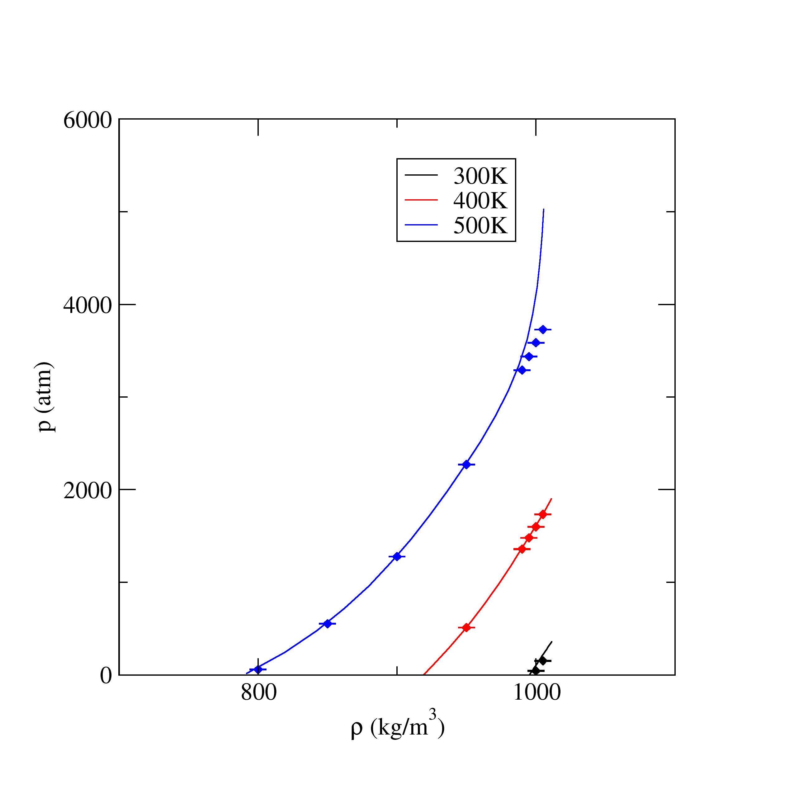 LAMMPS MD: Equation of State (pressure vs  density) - SPC/E