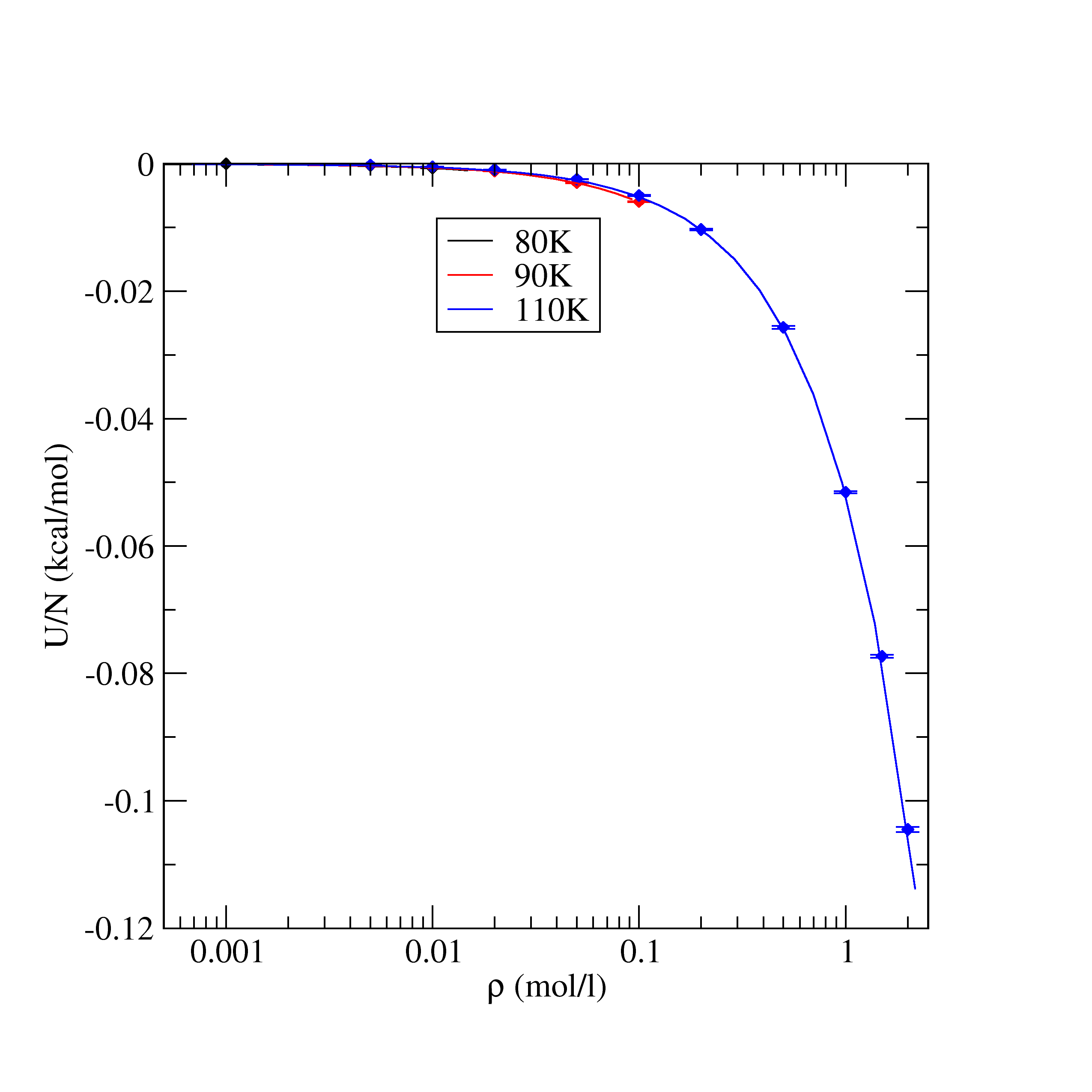 LAMMPS MD: Equation of State (pressure vs  density) - TraPPE