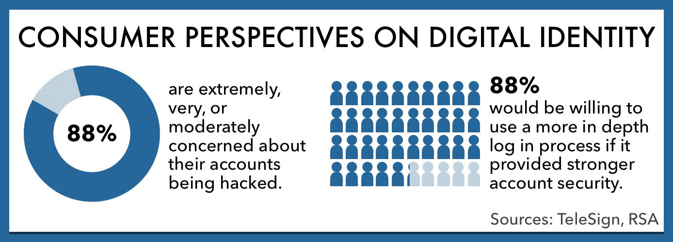 consumer perspectives on digital identity