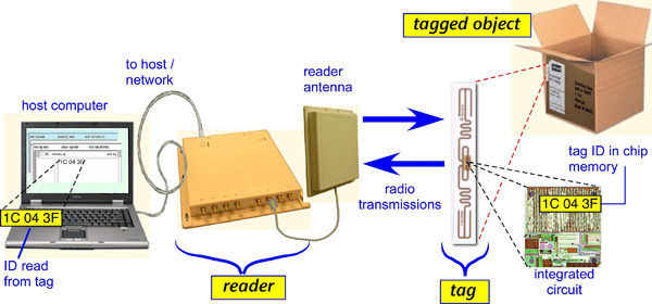 thesis rfid technology
