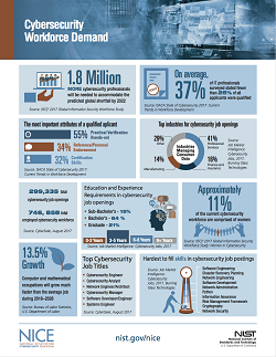 Workforce Demand Image October 2017