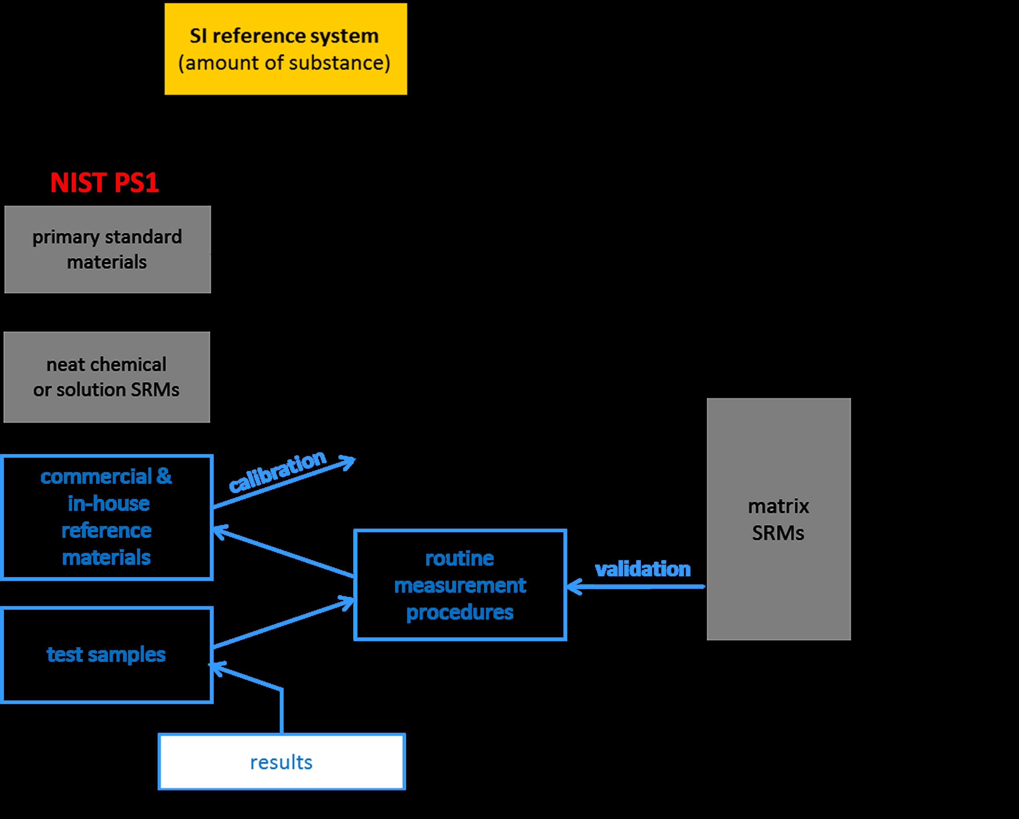Nist Ps1 Primary Standard For Quantitative Nmr Benzoic Acid Nist