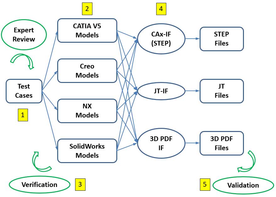 MBE PMI Testing Process