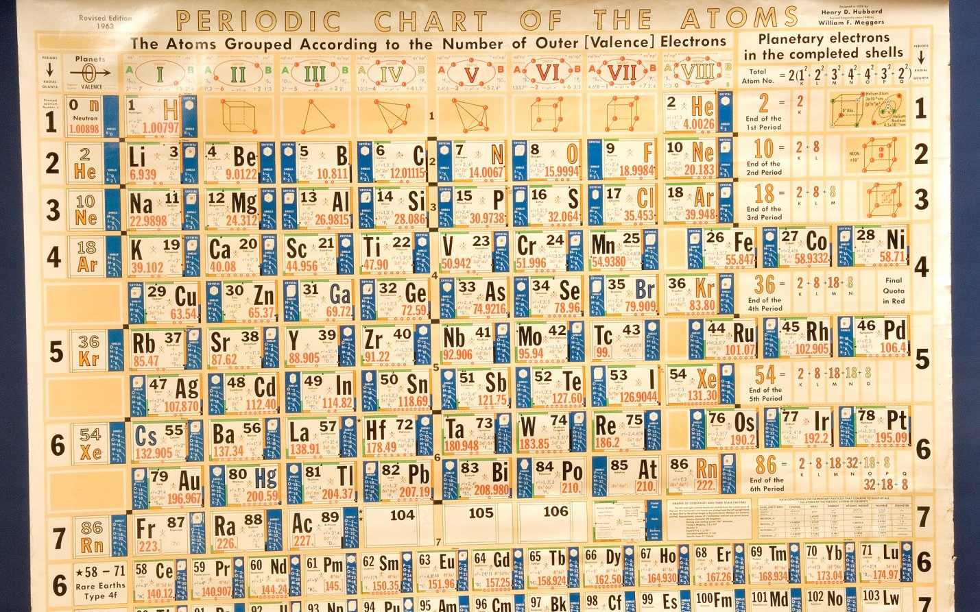 The periodic table its elementary nist hubbard meggers periodic chart of the atomsg urtaz Gallery