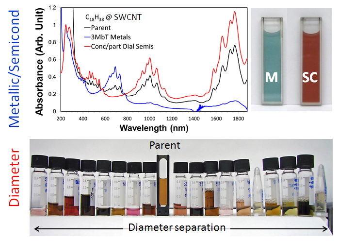 Images of SWCNT populations separated by surfactant ATPE methods.  On top, the separation of blue metallic and orange semiconducting SWCNT is shown.  On the bottom, an orange mixture of SWCNTs is separated into vials with different average diameter SWCNTs