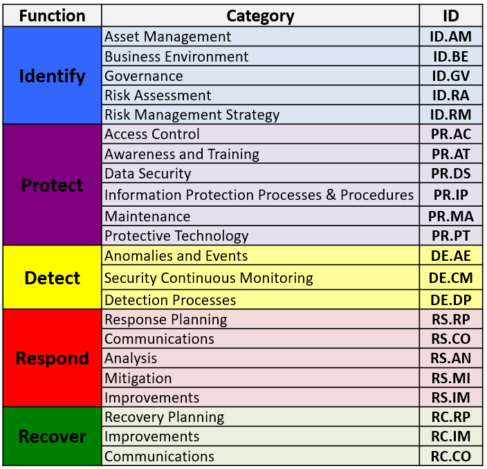 An Introduction To The Components Of The Framework Nist