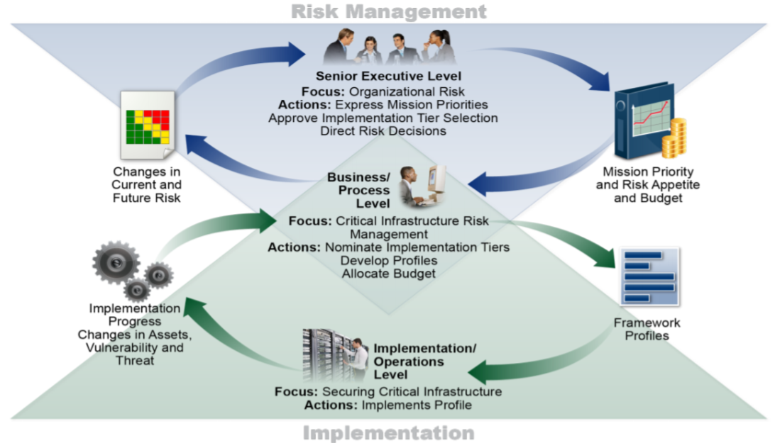 Uses and Benefits of the Framework | NIST