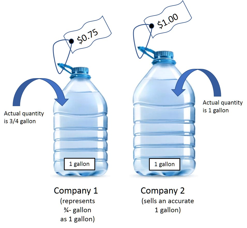 Two water bottles side-by-side. While both are labeled as containing 1 gallon, only one actually has 1 gallon for sale for $1; the other has three-quarters of a gallon for $0.75. The misrepresentation puts the honest dealer at a disadvantage.