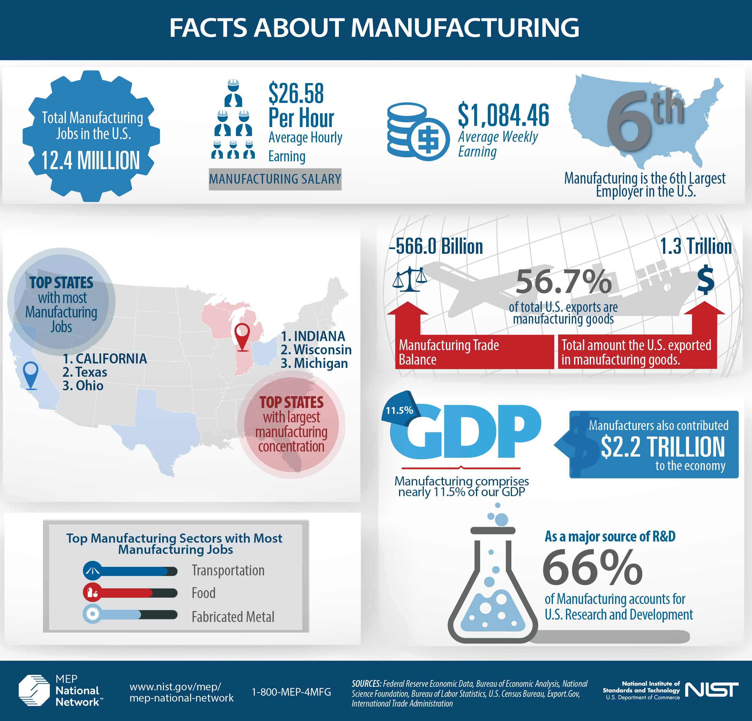 Facts About Manufacturing Infographic