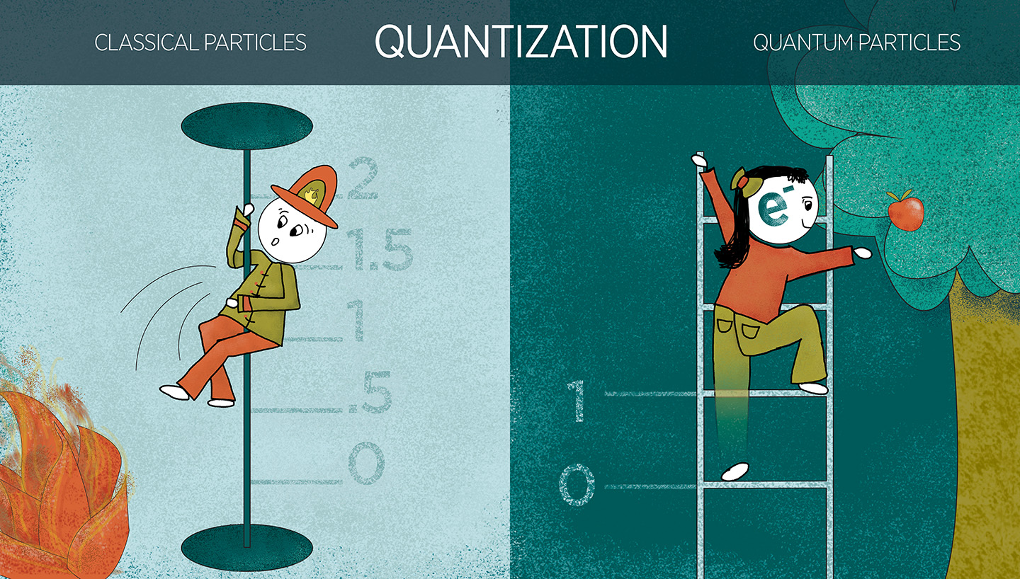 An illustration showing quantization. The left shows a firefighter sliding down a pole. The right is a person climbing a ladder to get an apple.