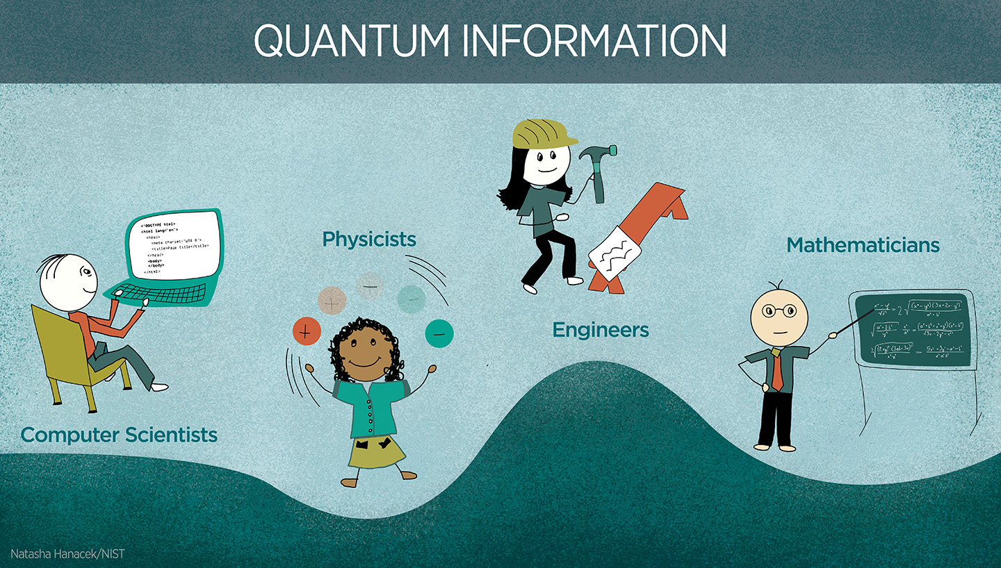 "A cartoon-style illustration with the header ""Quantum Information"" and illustrations of 4 figures labeled ""computer scientists"", ""physicists"", ""engineers"" and ""mathematicians""."