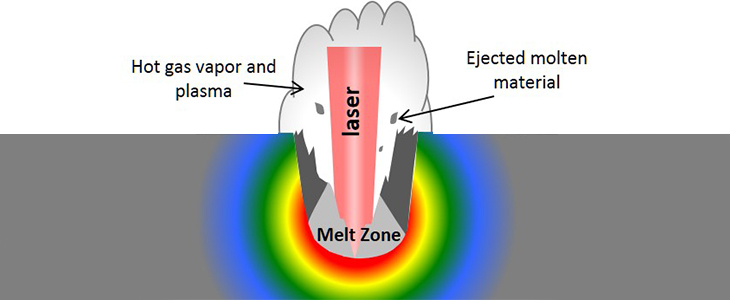 illustration of a hot cloud of molten metal rising above the laser as it penetrates the metal surface