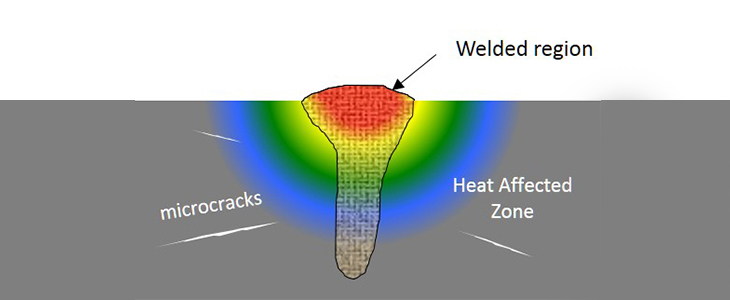 illustration of a freshly finished laser weld. heat radiates into the welded surface, heat affected metal and microscopic cracks surround the weld