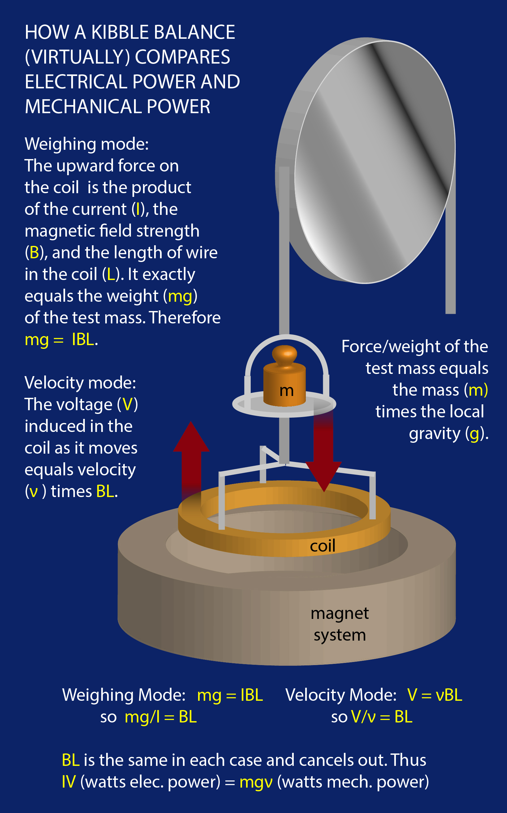Kilogram: The Kibble Balance | NIST