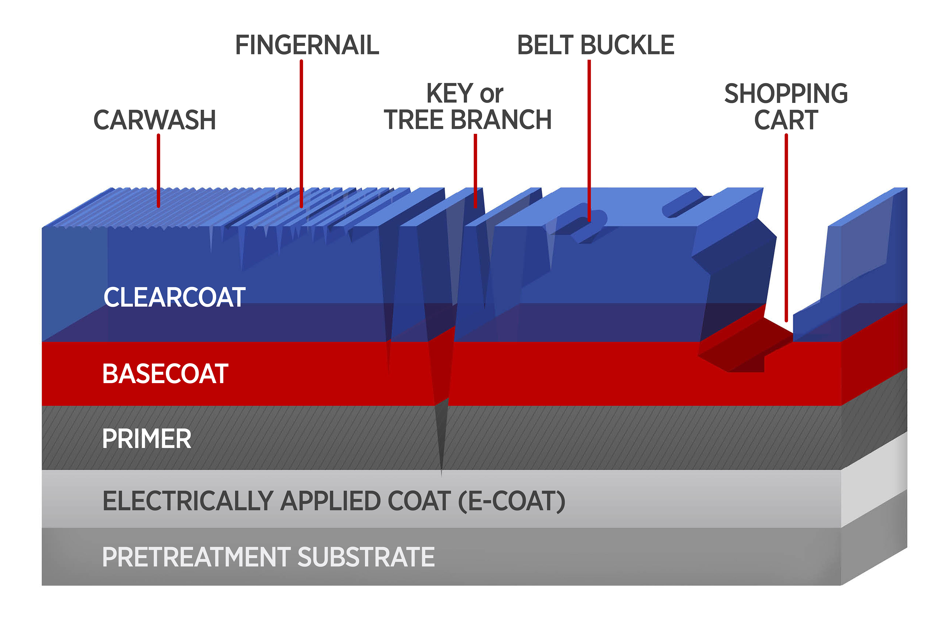 To Improve Auto Coatings New Tests Do More Than Scratch The Surface Body Schematic Diagram Shows Five Layers Of A Typical Automobile Composite Mar And Damages