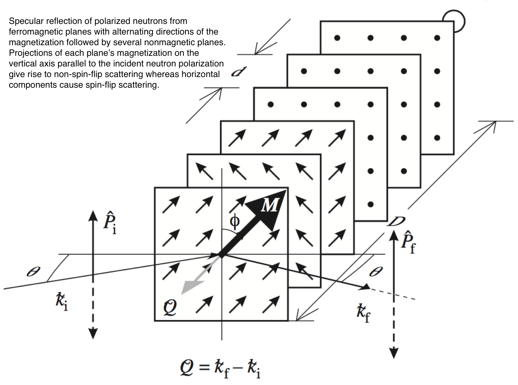 Scattering Geometry