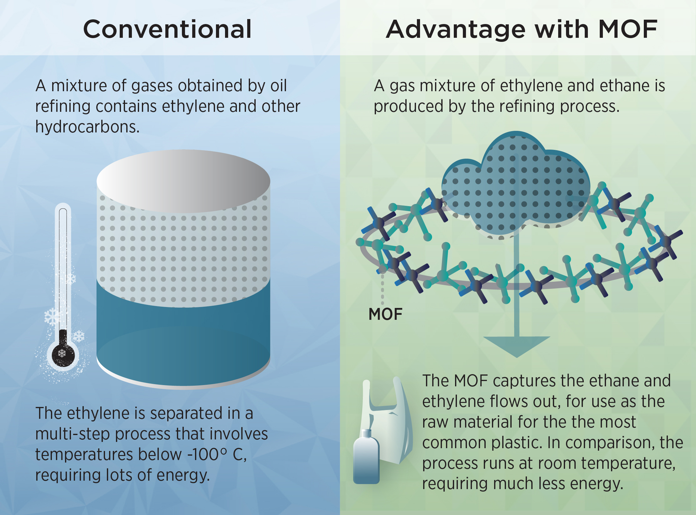 left: illustration of traditional ethylene extraction. Graphic shows a cold thermometer. right: illustration showing use of MOFs