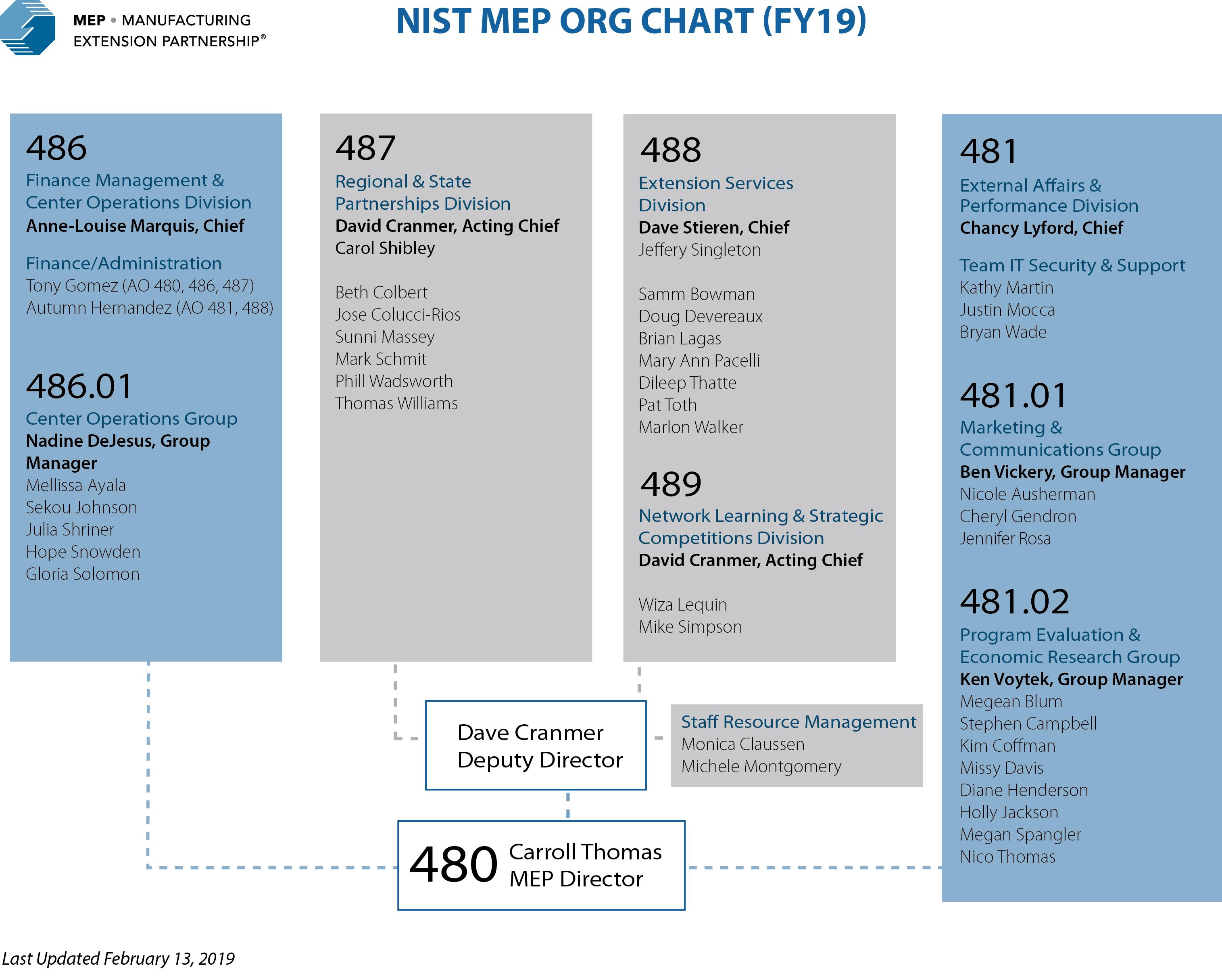 NIST MEP organizational chart showing all staff