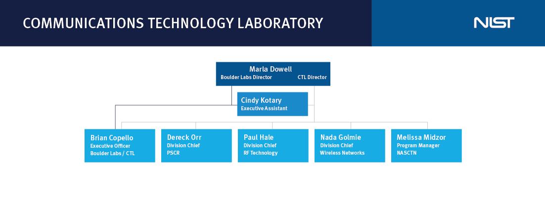 CTL org chart