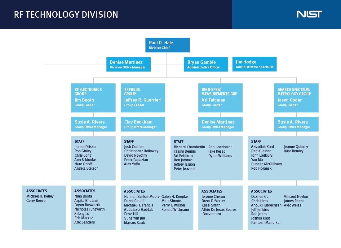 RF Technologies Org Chart
