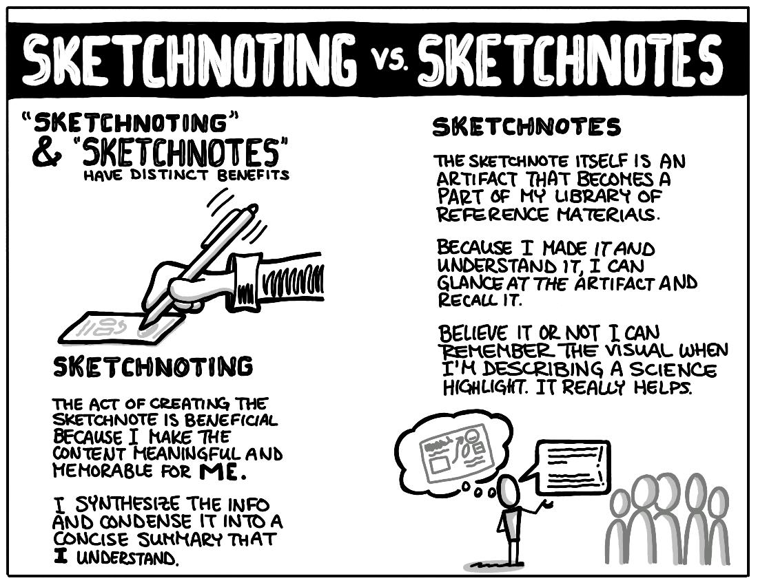 cartoon illustration detailing difference between sketchnoting and sketchnotes