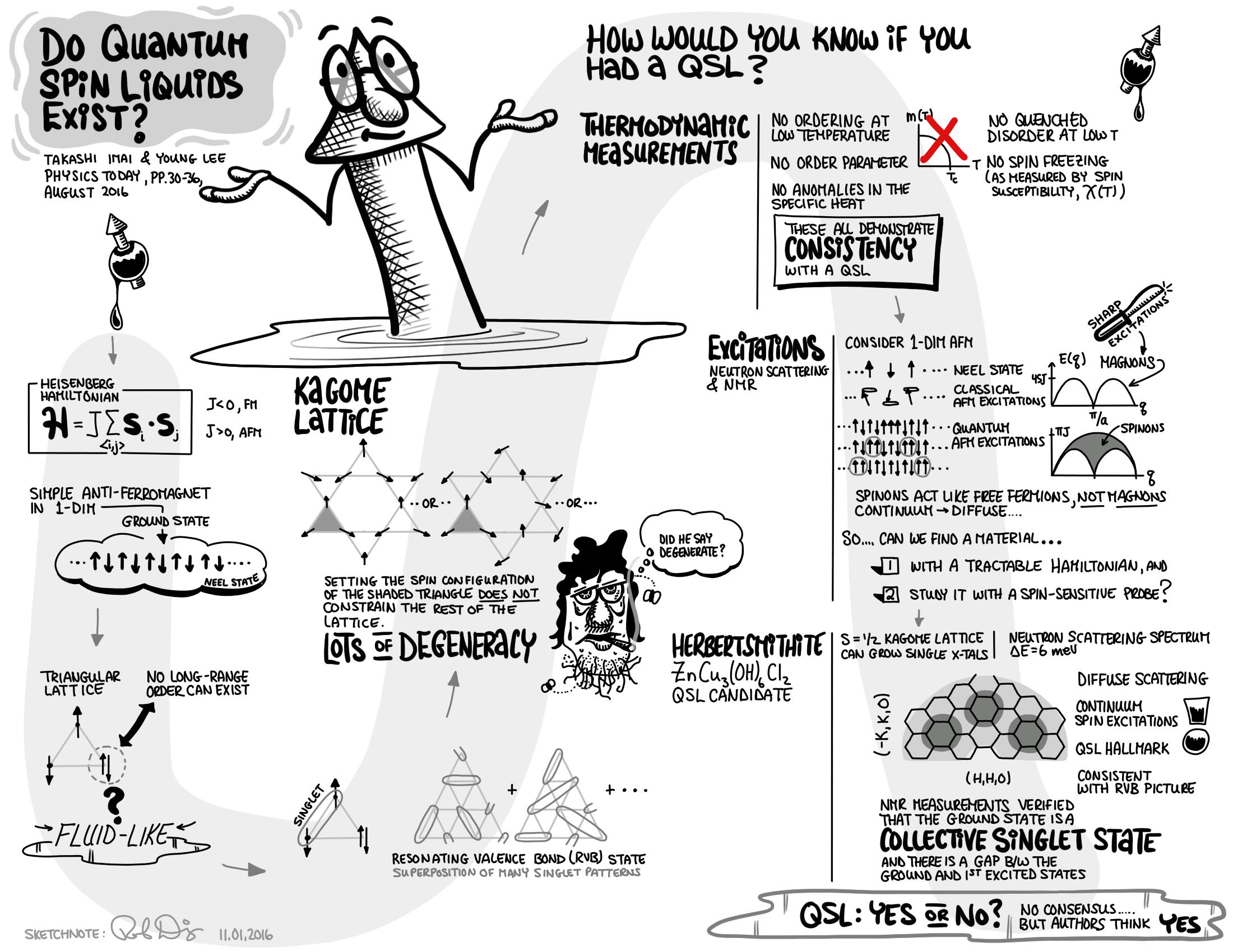 cartoon illustration about quantum spin liquids