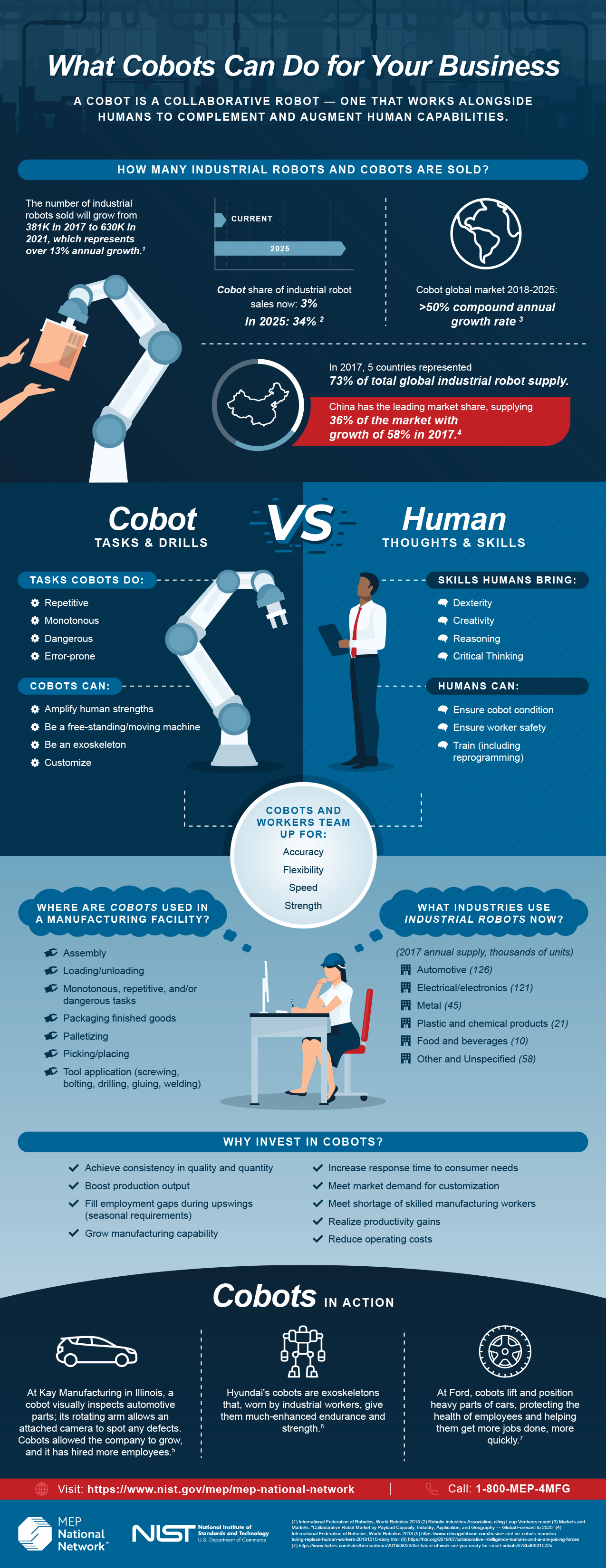 cobot infographic