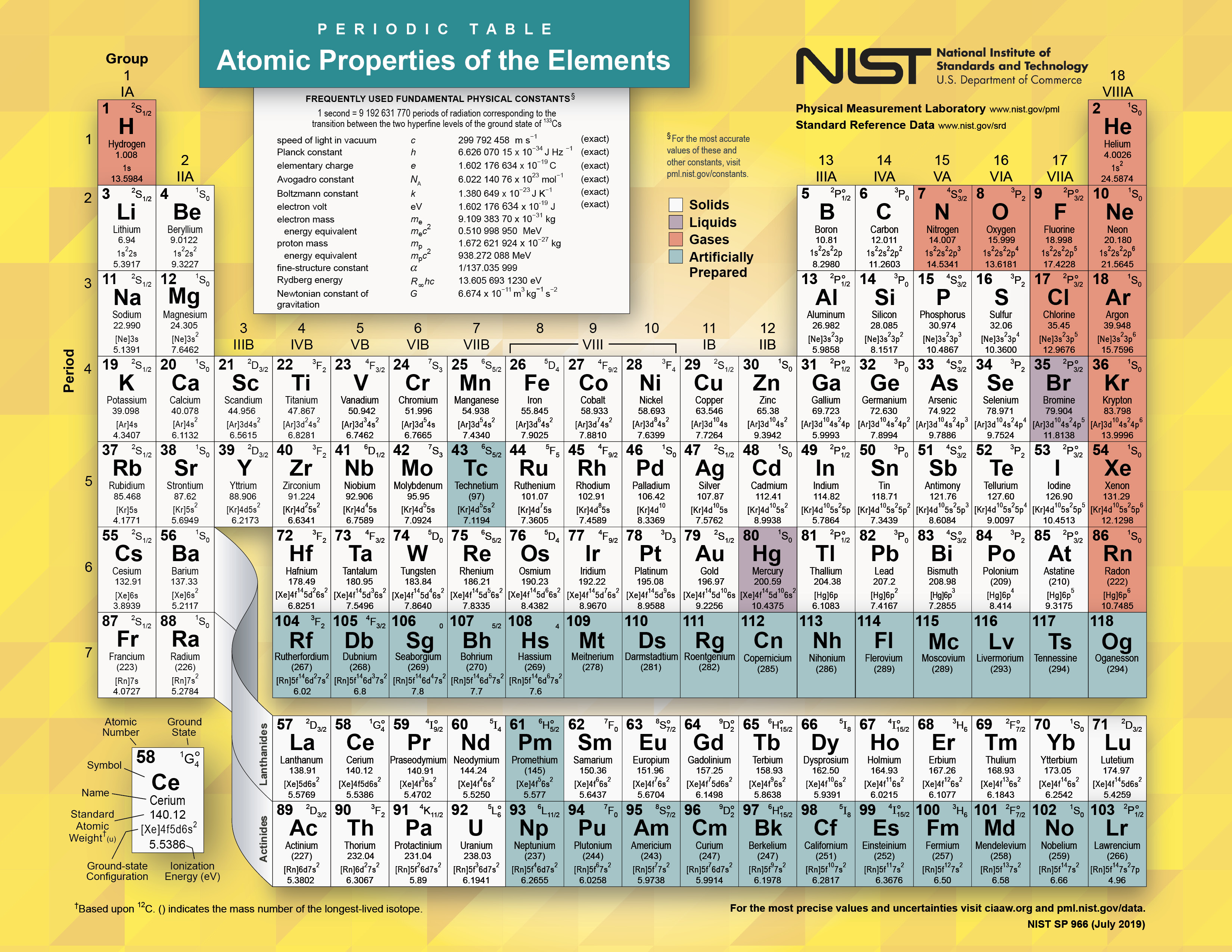 The Periodic Table It S More Than Just Chemistry And