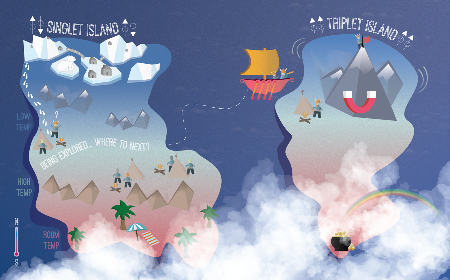 A cartoon of two islands in a blue sea. Each island has mountains and explorers. At bottom are clouds and a pot of gold.