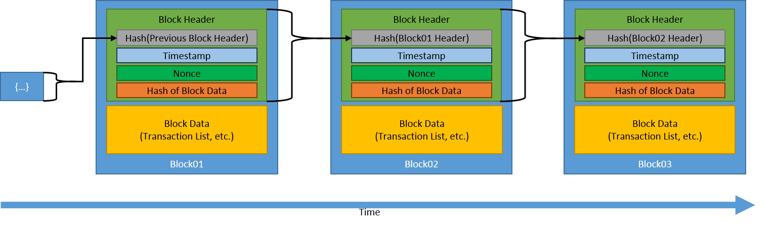 Image depicting what a blockchain is.  A blockchain is a collaborative, tamper-resistant ledger that maintains transactional records. The transactional records (data) are grouped into blocks.  (see more information in page writeup)
