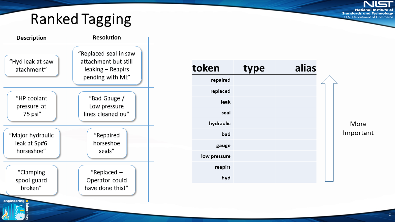 slide of words, tokens, from previous slide being ranked by importance