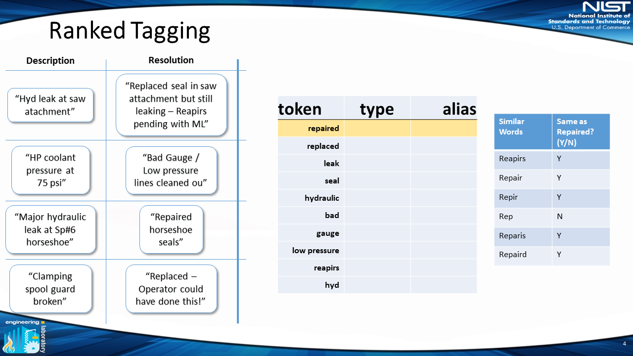similar words (repair) from previous slide and their misspelled variants are broken out into their own box