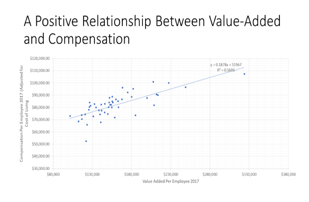 relationship between value-added and compensation