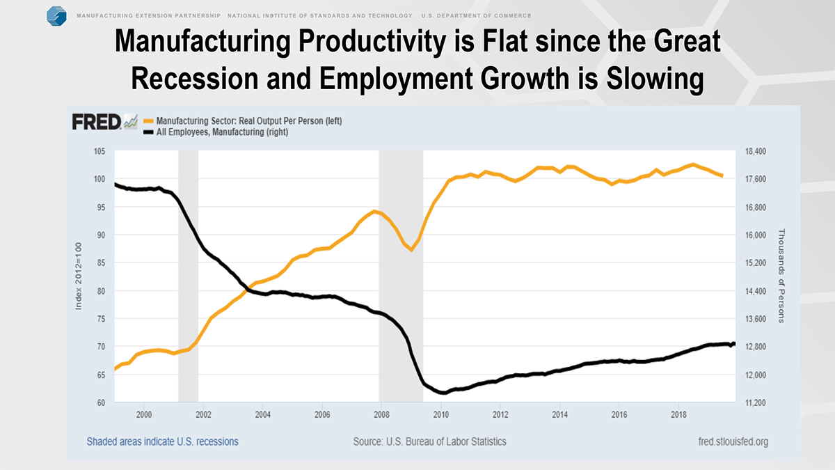 manufacturing productivity chart