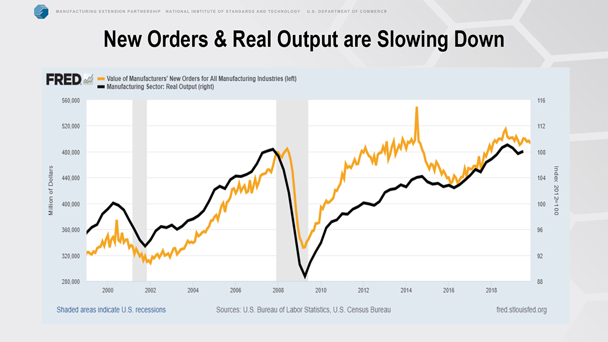 new orders and real output chart 1