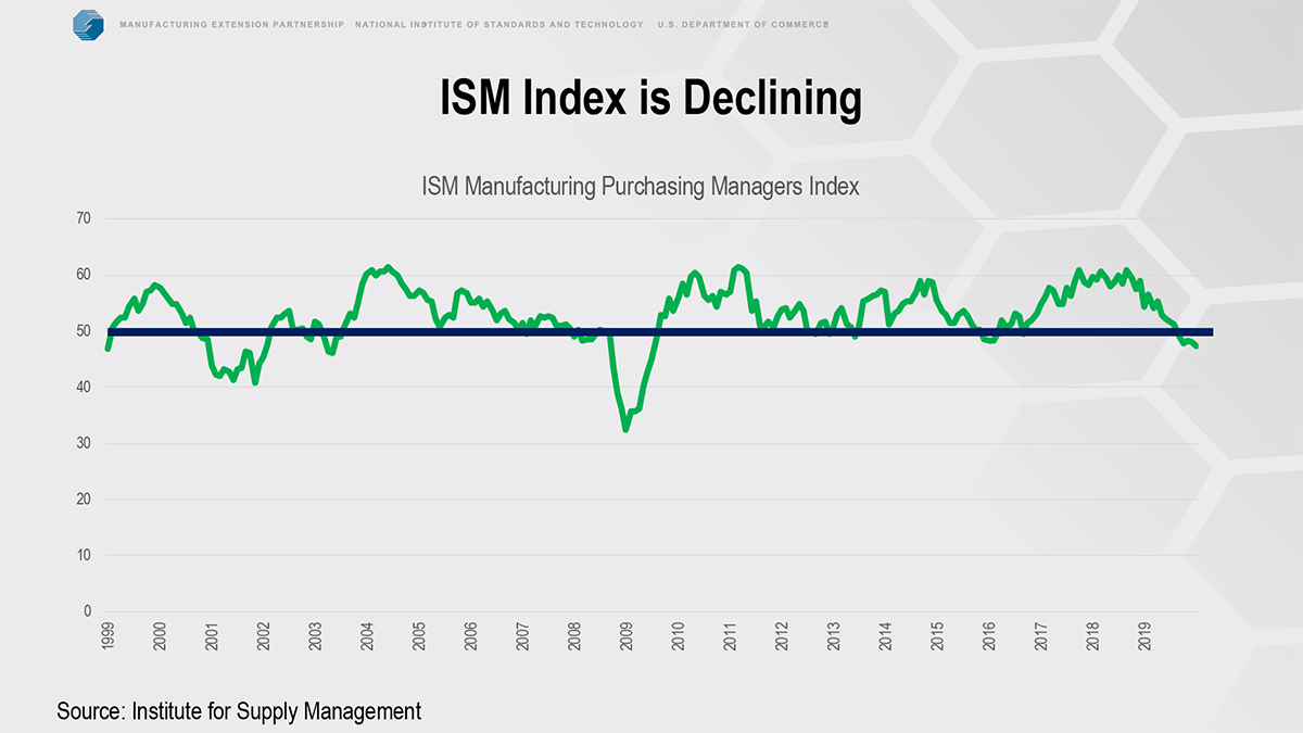 ism index is declining