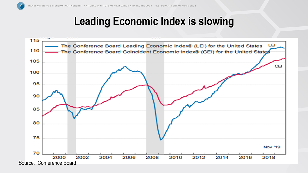 leading economic index is slowing