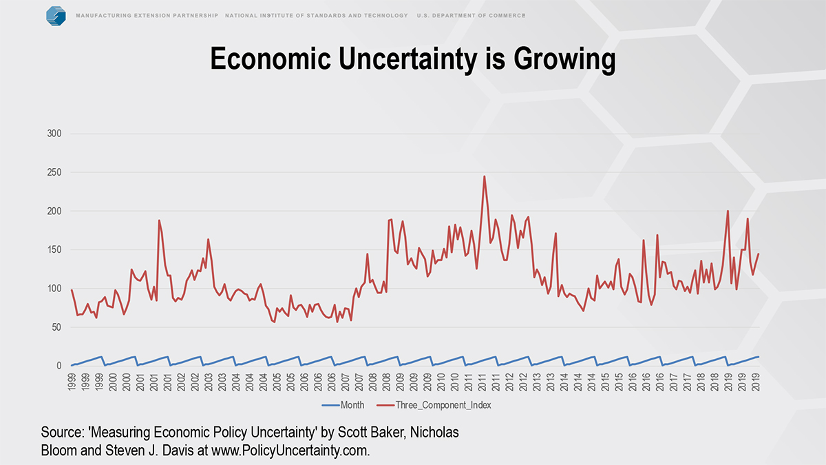 economic uncertainty is growing