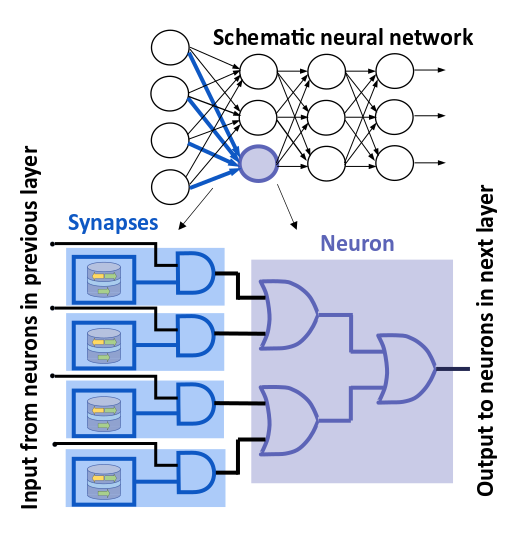 Fig. 3. A schematic implementation of a neural network using stochastic bitstreams generated by superparamagnetic tunnel junctions and CMOS logic gates.