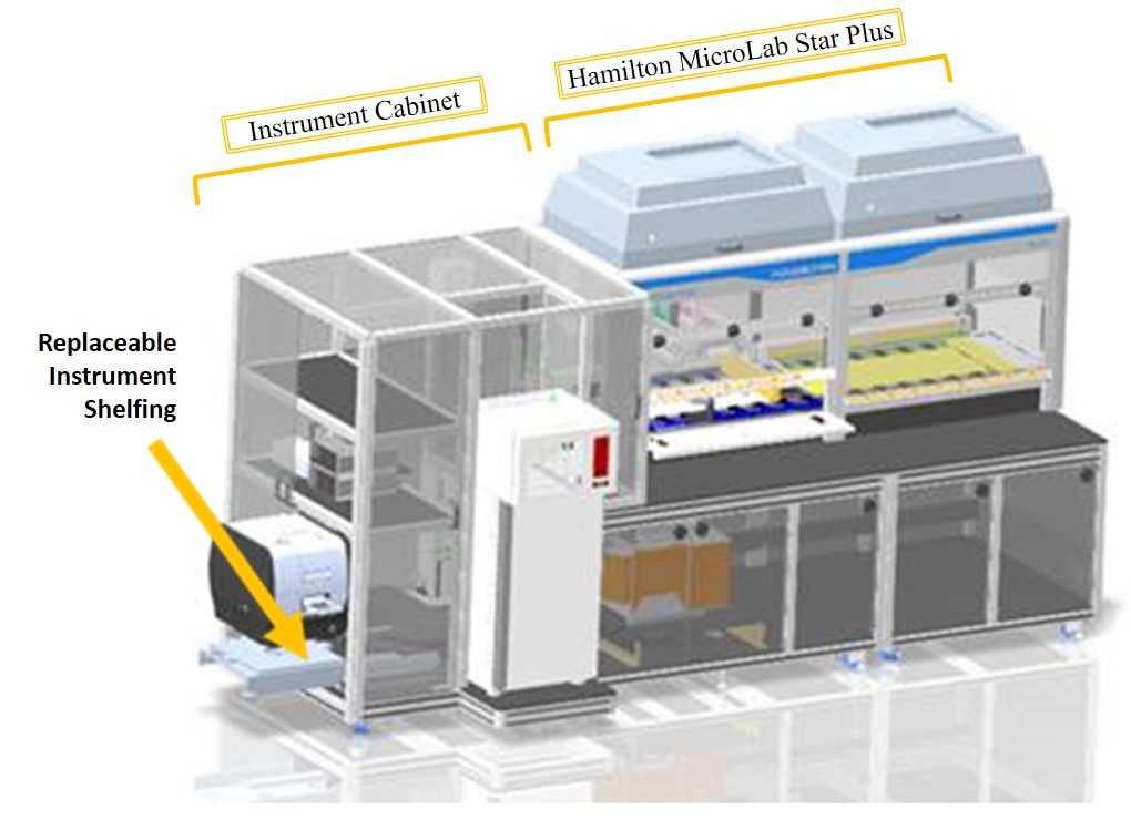 Prototype Cell Assay Measurement Platform
