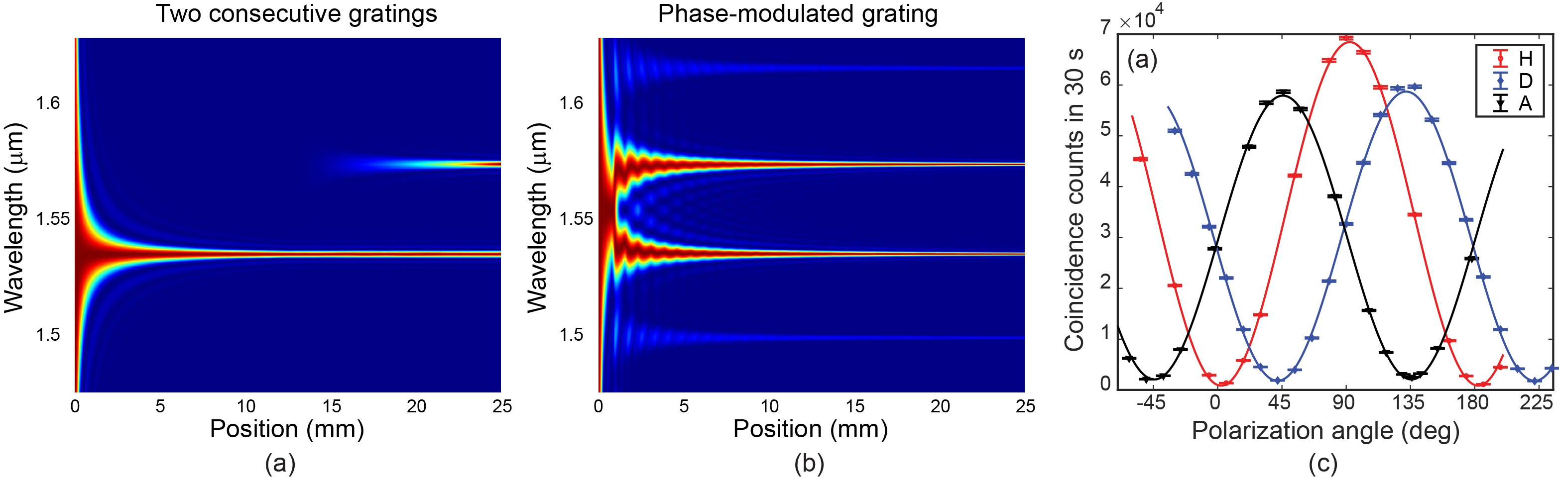Figure 4. Normalized SPDC intensity of the horizontally polarized beam for (a) two consecutive PPLN gratings and (b) a phase-modulated grating. In the latter, both downconversion processes occur simultaneously in a distributed fashion throughout the crystal. (c) Fixing the 1569 nm photon polarization to horizontal (H), diagonal (D) or anti-diagonal (A), we observed the coincidence counts while rotating a polarizer placed before the detector for the 1530 nm photons. There is good polarization entanglement vi