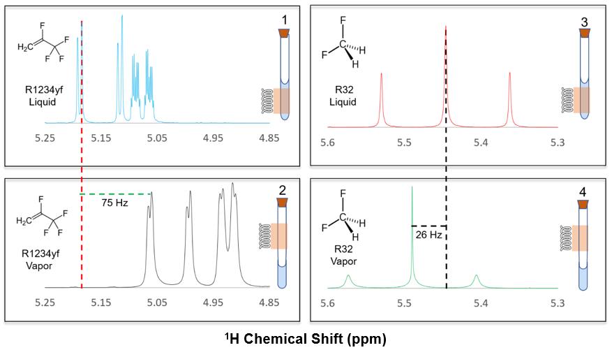 Fluid Phase Nuclear Magnetic Resonance Nmr Spectroscopy Nist